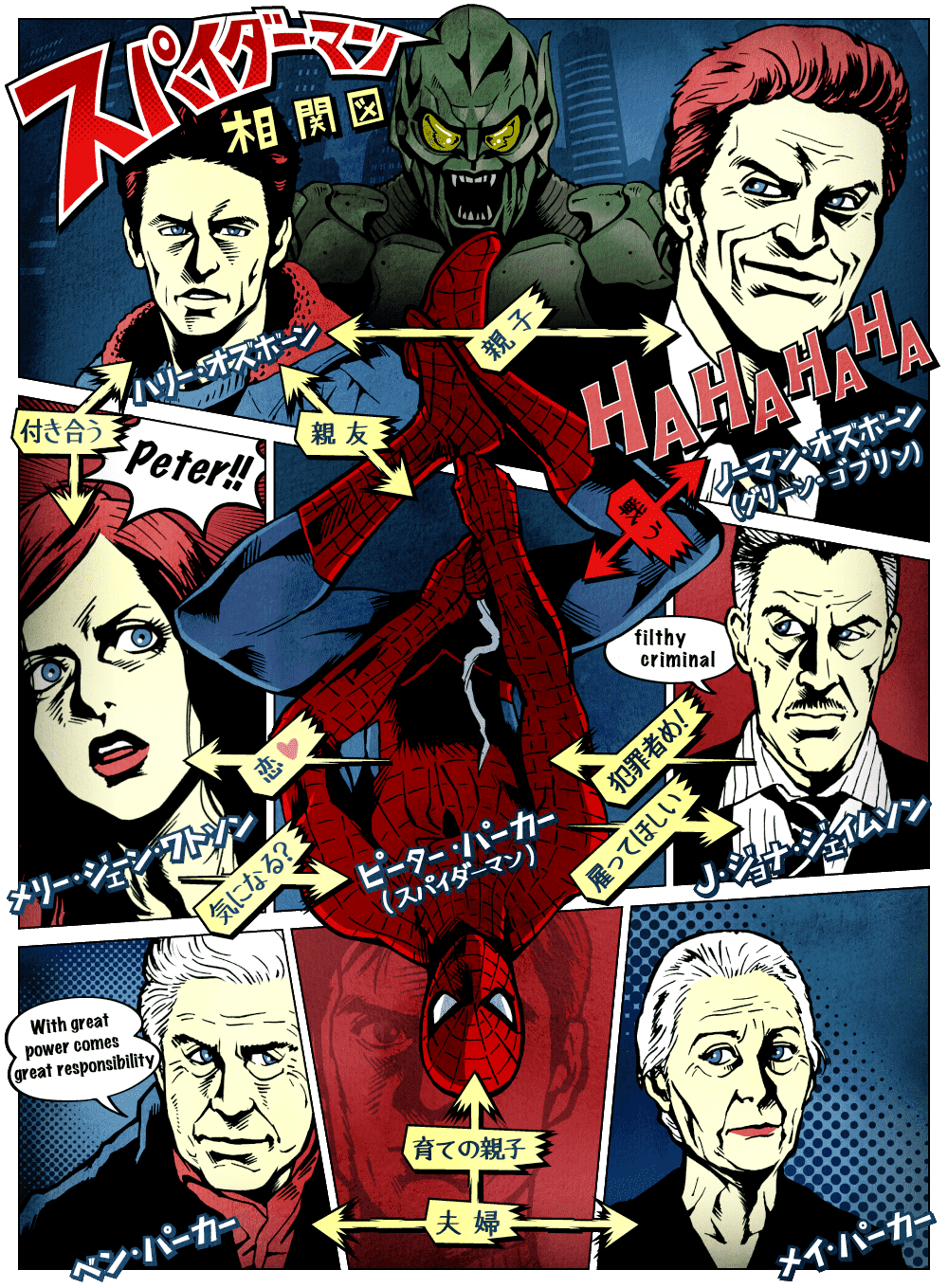 スパイダーマン mj コミック