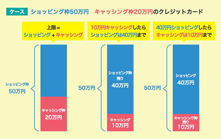 ショッピング枠50万、キャッシング枠20万円のクレジットカードの場合
