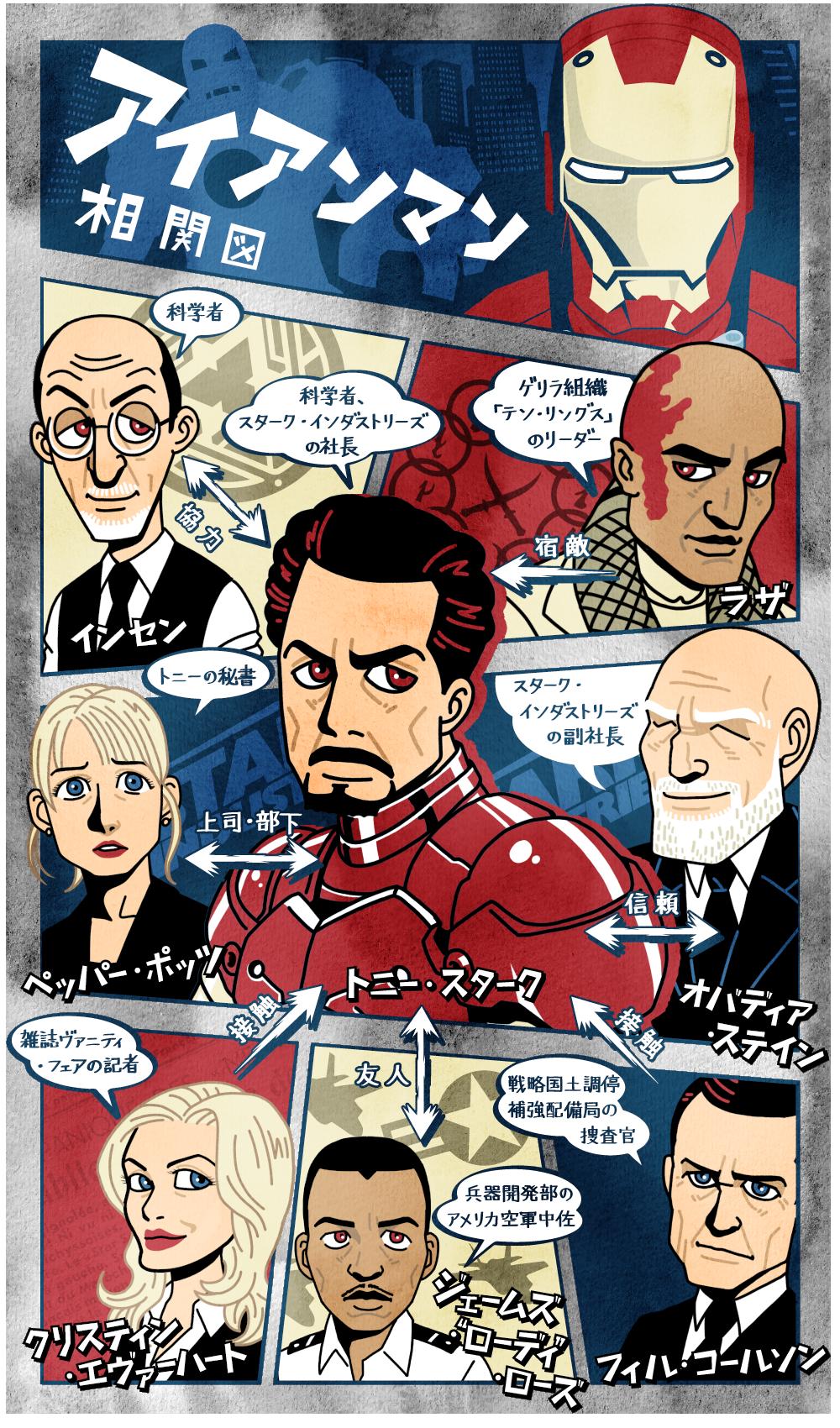 アイアンマンの人物相関図