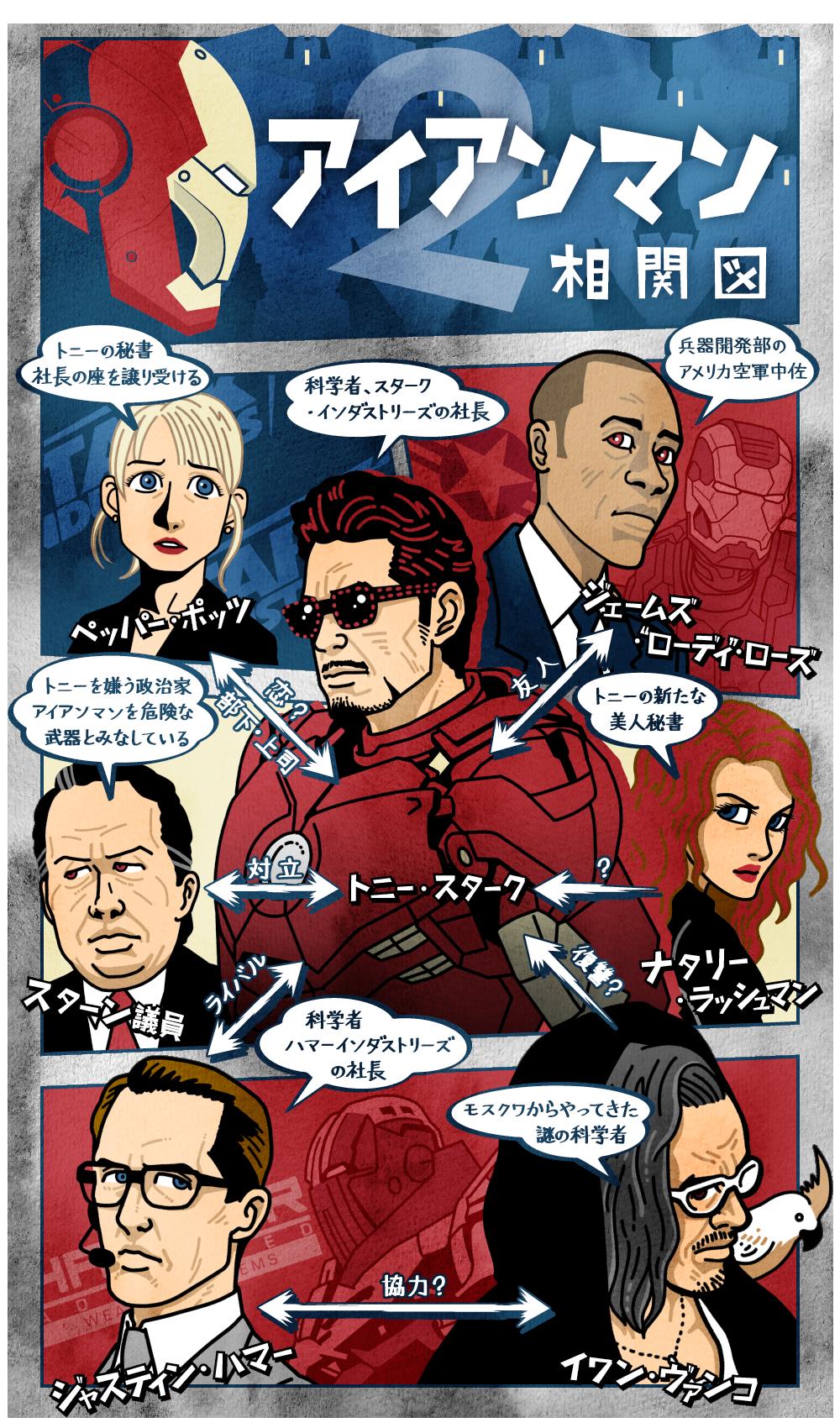 アイアンマン2の人物相関図