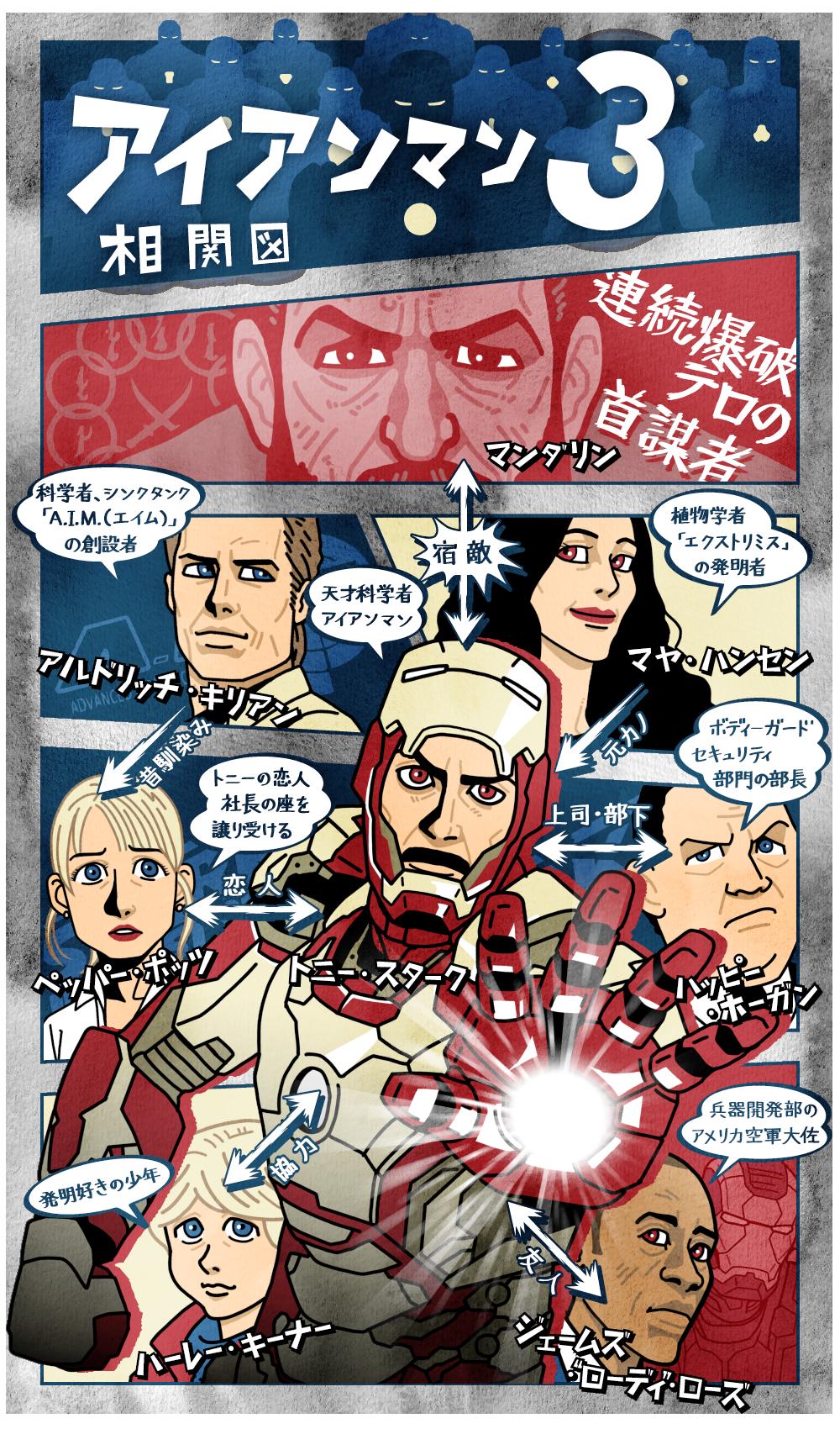 アイアンマン3の人物相関図