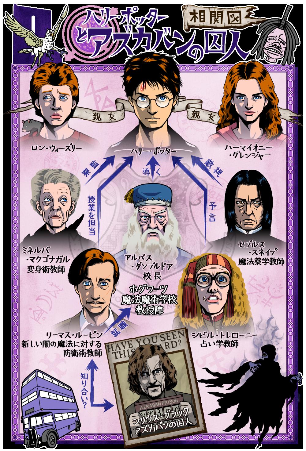 ハリー・ポッターとアズカバンの囚人の人物相関図