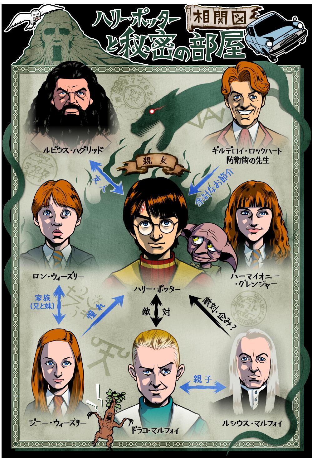ハリー・ポッターと秘密の部屋の人物相関図