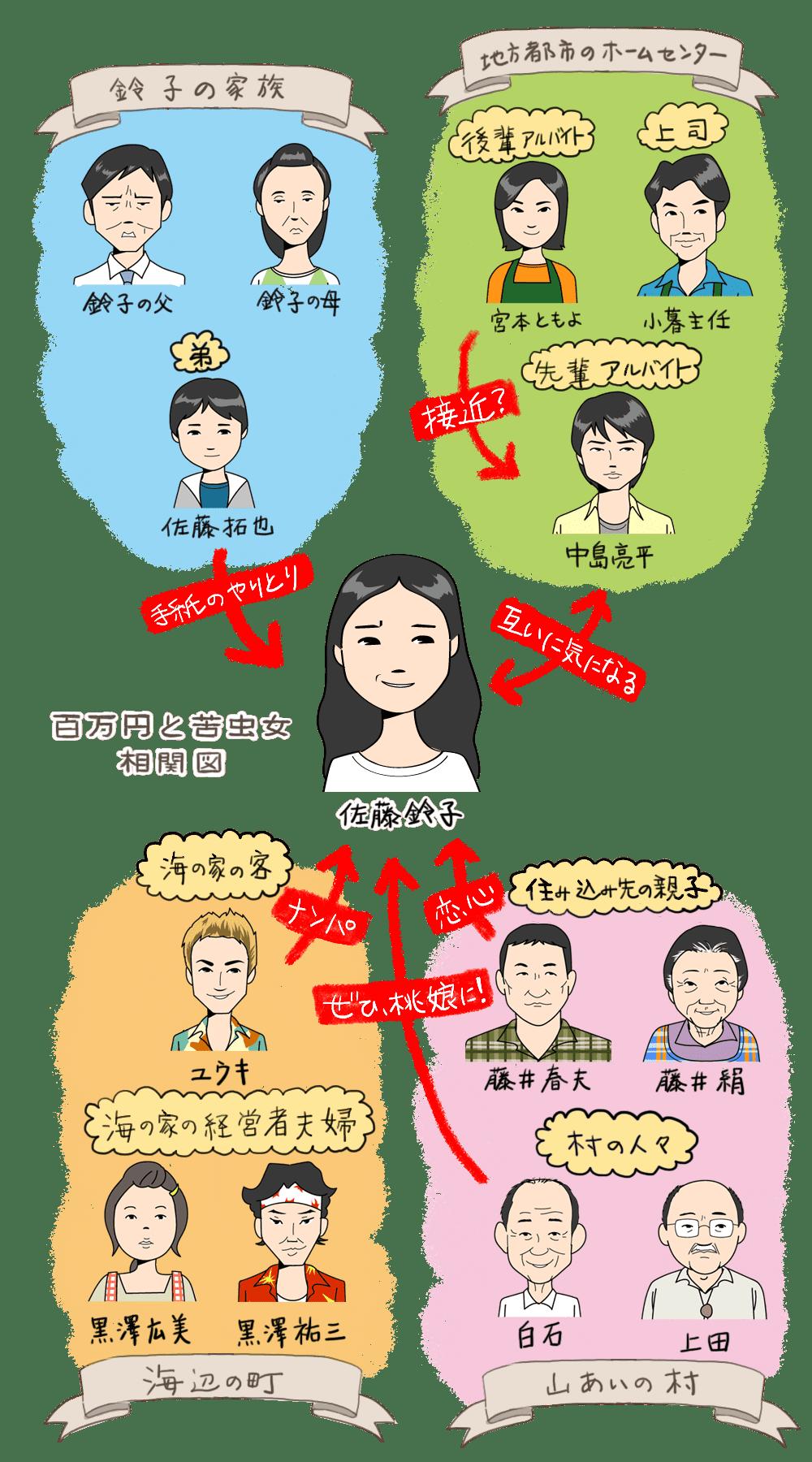 百万円と苦虫女の人物相関図