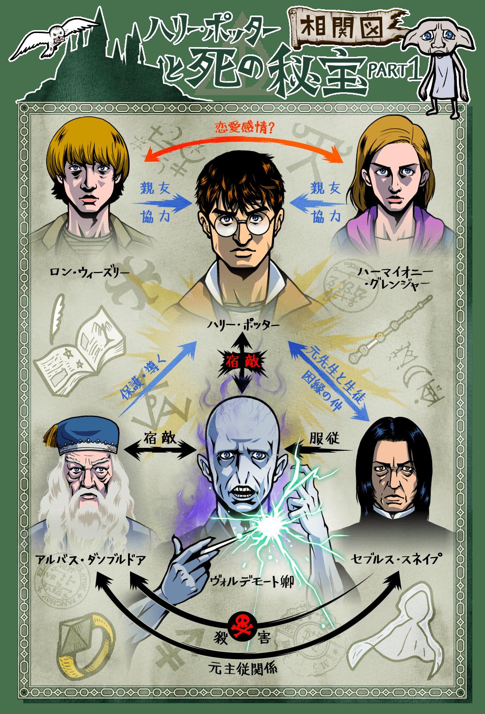 ハリー・ポッターと死の秘宝 PART1の人物相関図