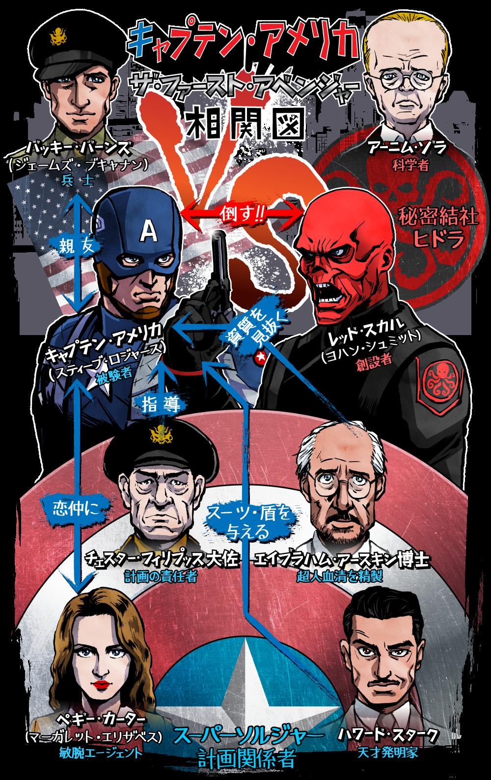 キャプテン・アメリカ/ザ・ファースト・アベンジャーの人物相関図