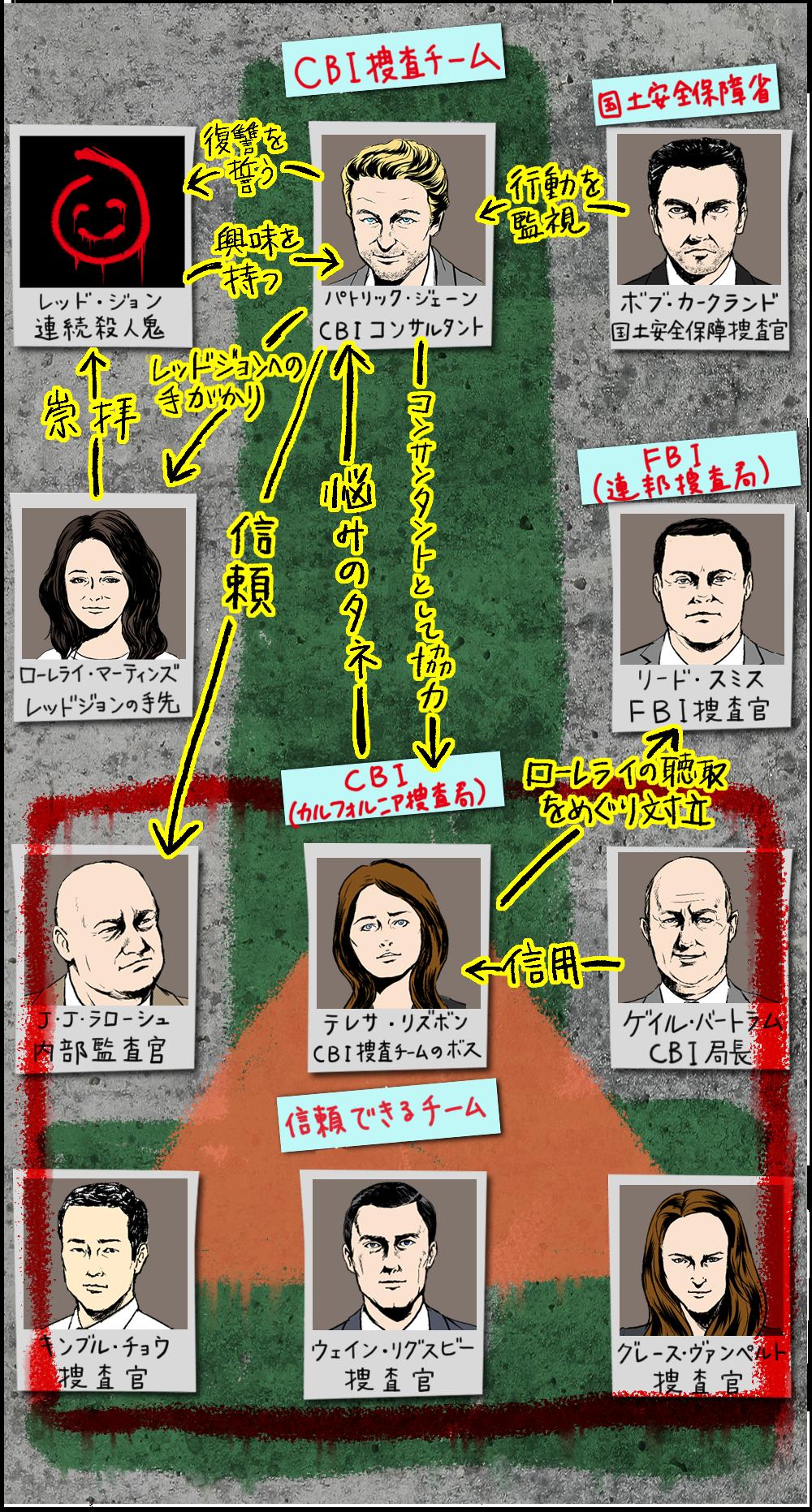 THE MENTALIST/メンタリスト シーズン5の人物相関図
