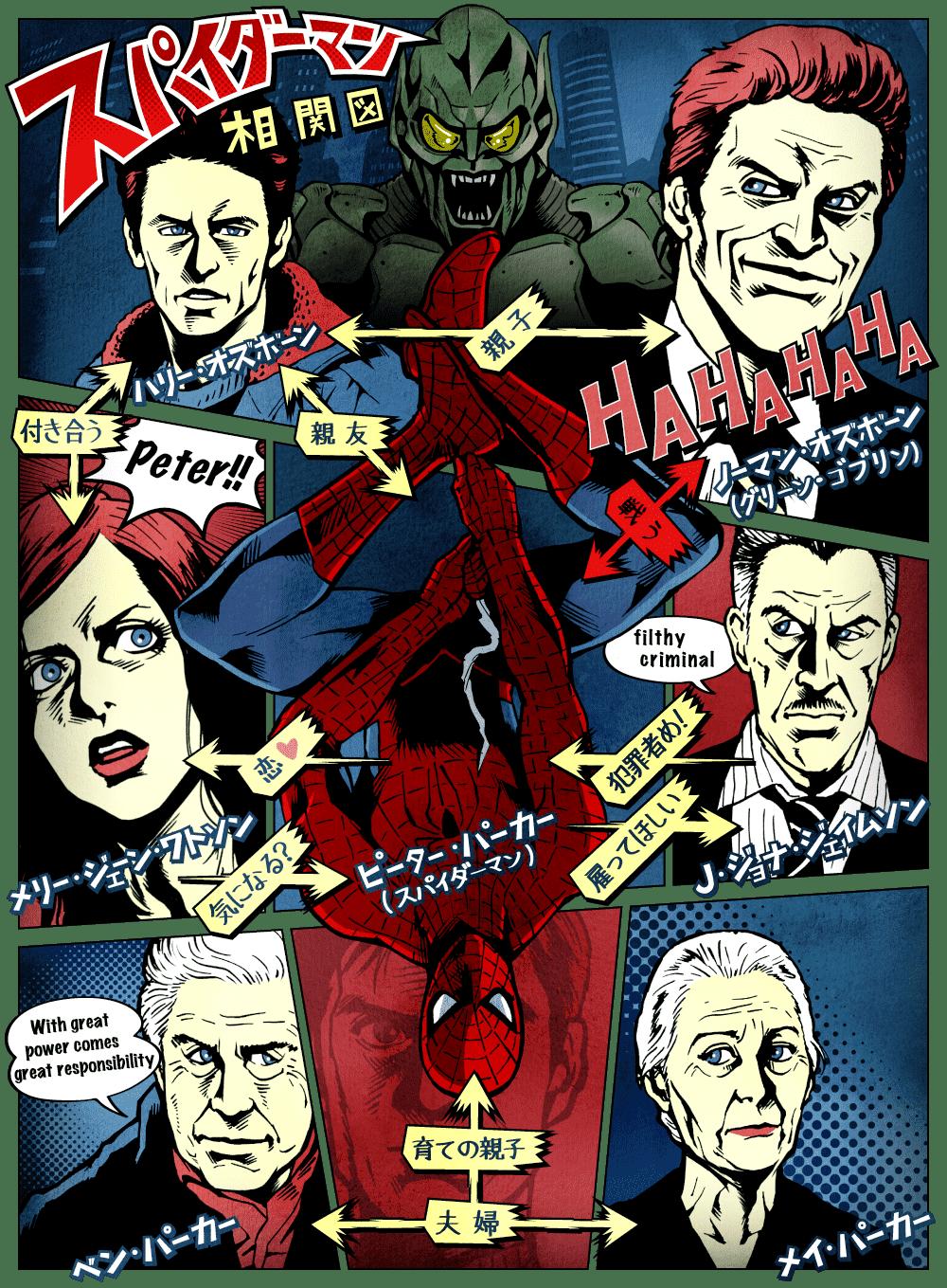 スパイダーマン(2002年・実写映画)の人物相関図
