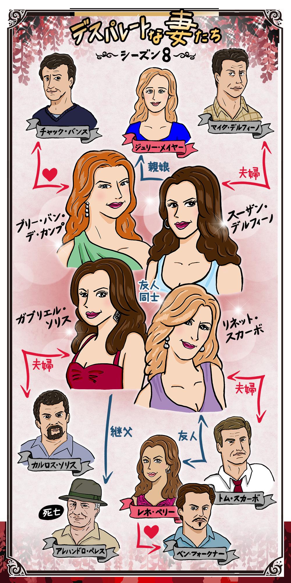 デスパレートな妻たち シーズン8 ファイナルの人物相関図