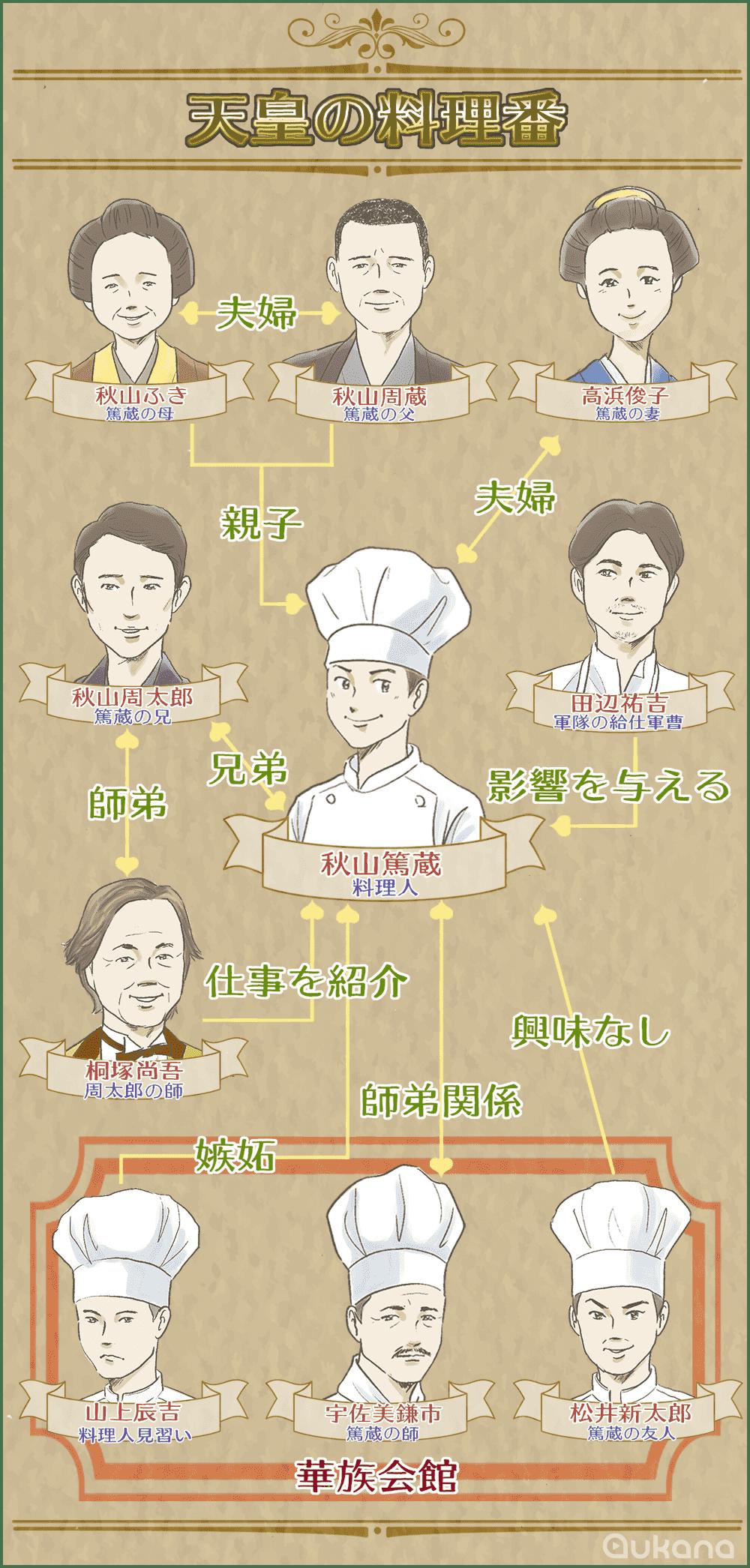 料理 天皇 モデル の 番