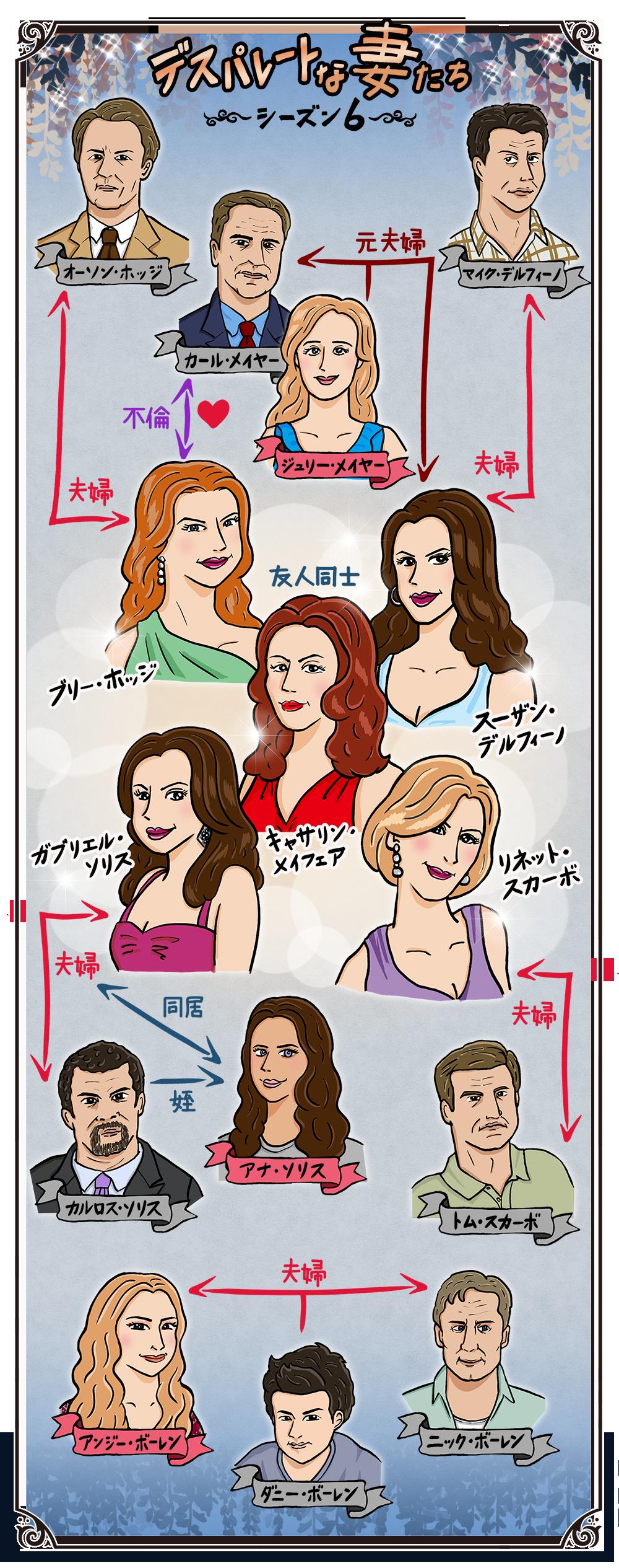 デスパレートな妻たち シーズン6の人物相関図