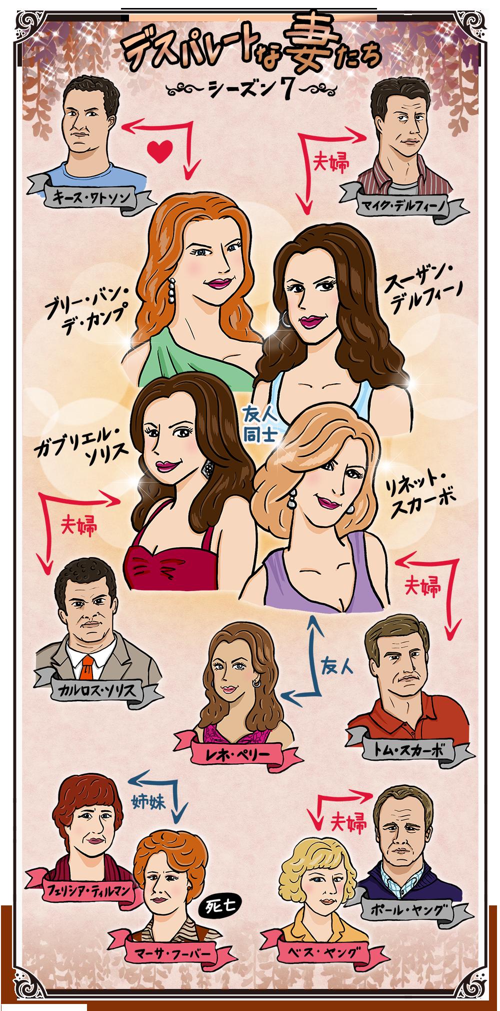 デスパレートな妻たち シーズン7の人物相関図