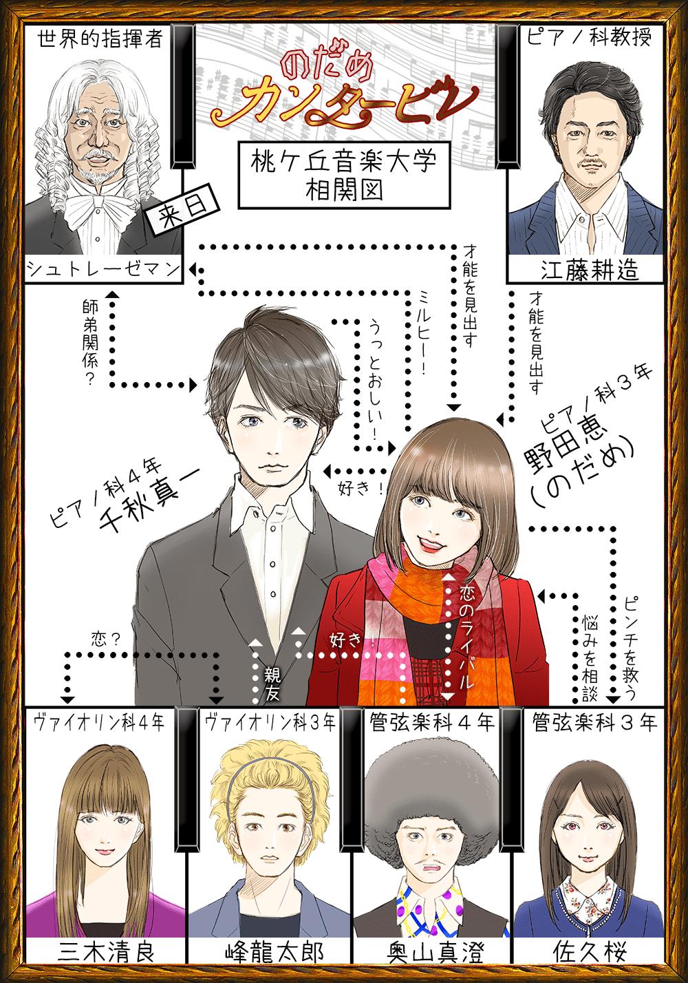 のだめカンタービレ ドラマ 動画