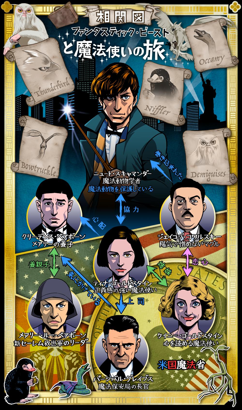 ファンタスティック・ビーストと魔法使いの旅の人物相関図