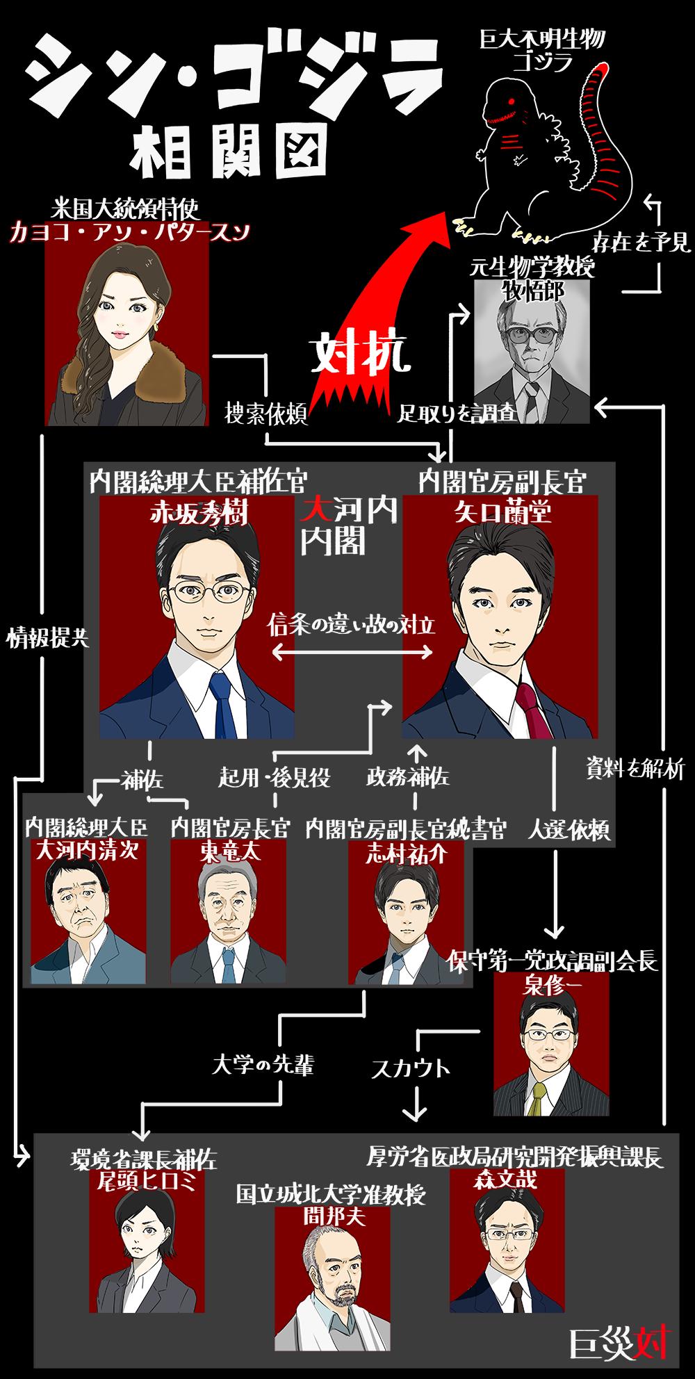 シン・ゴジラの人物相関図