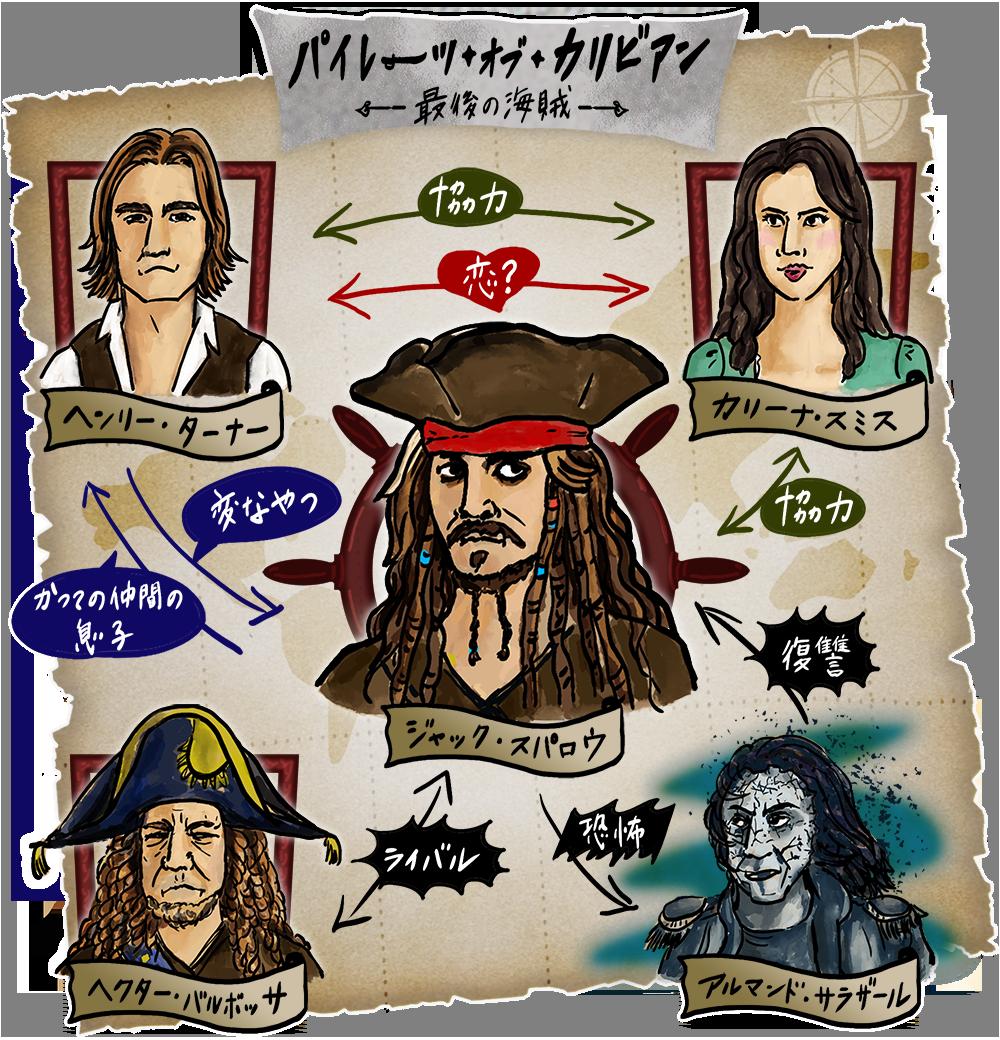 パイレーツ・オブ・カリビアン/最後の海賊の人物相関図