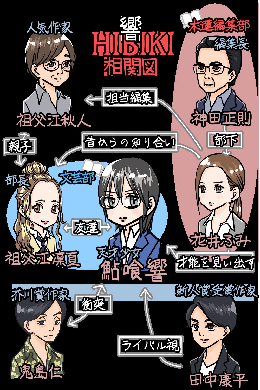 響 -HIBIKI-の人物相関図