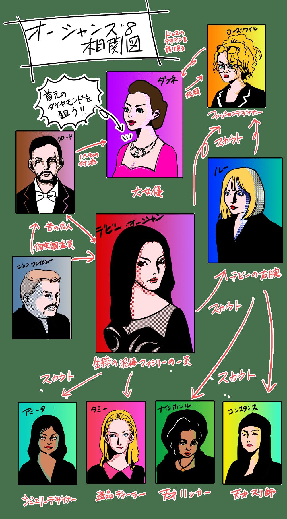 オーシャンズ8の人物相関図