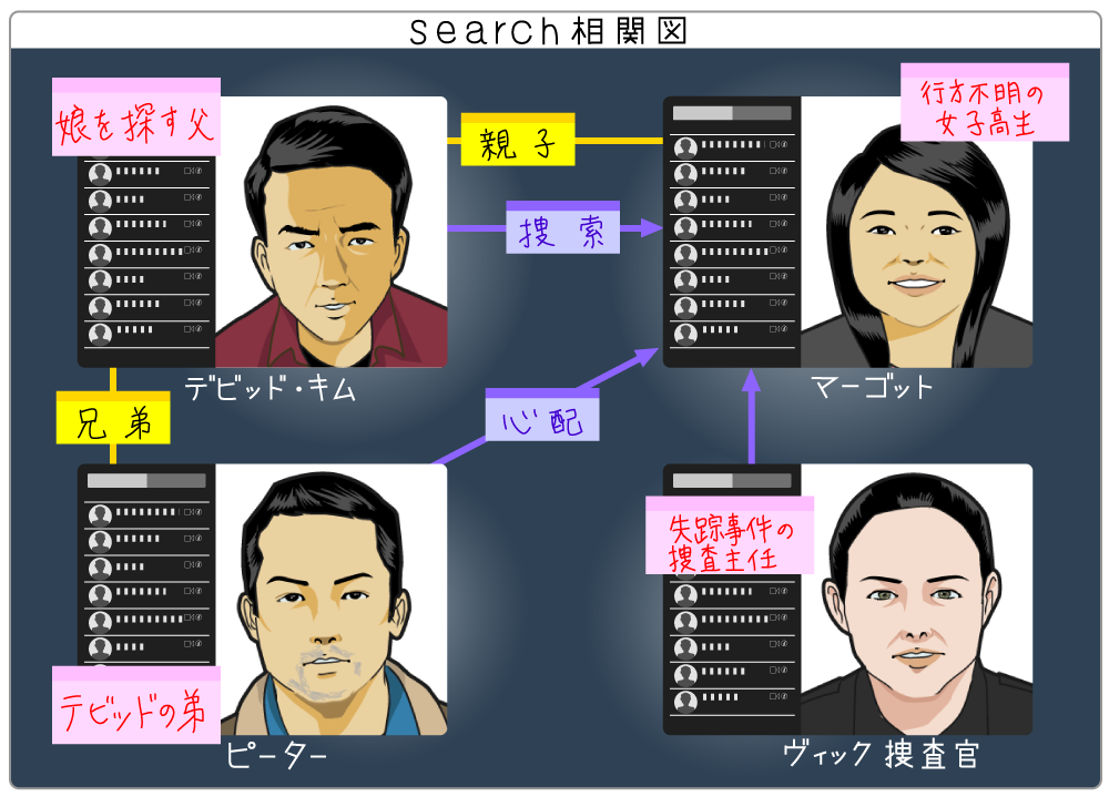 search/サーチの人物相関図