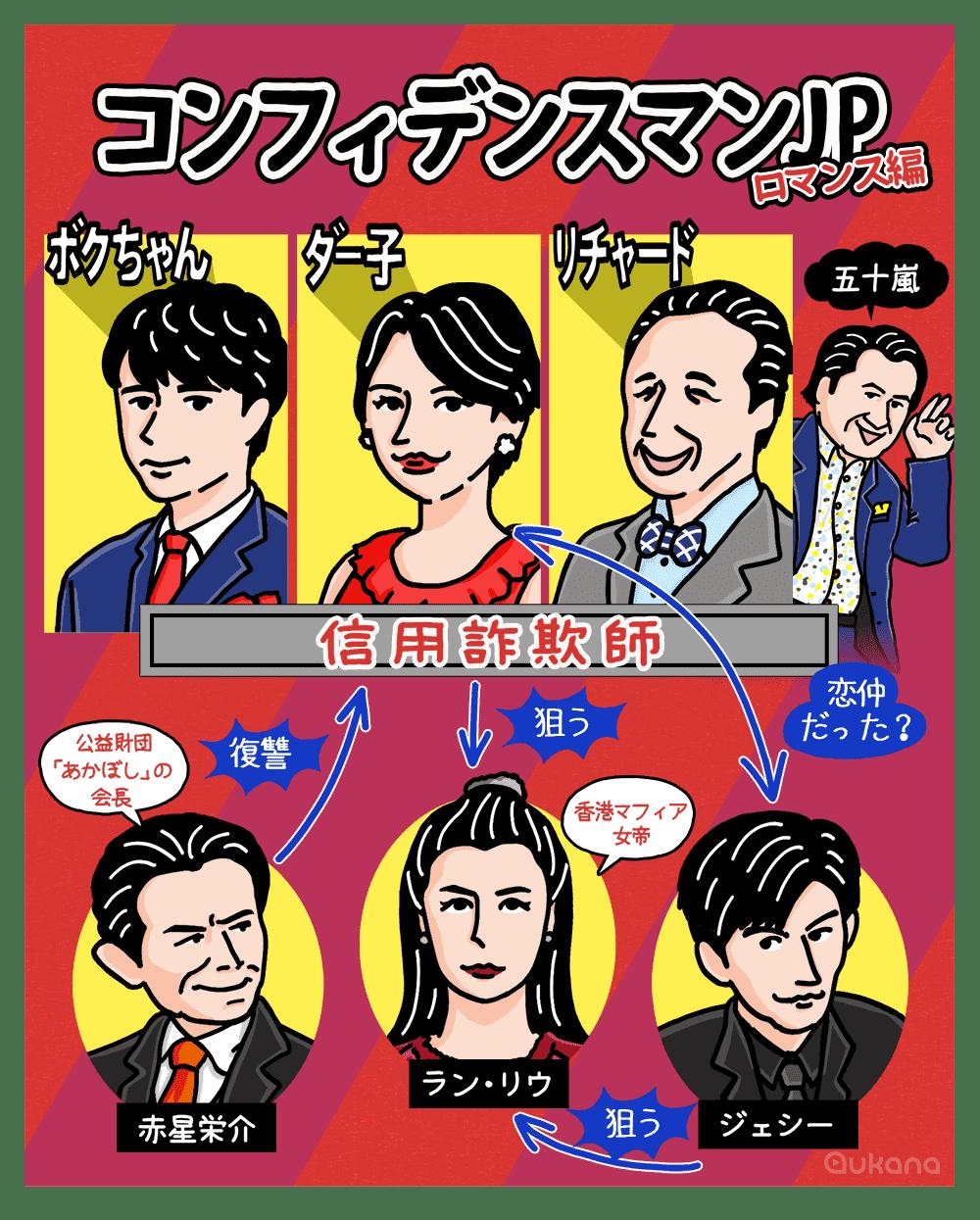 歌 コンフィデンス マン 映画
