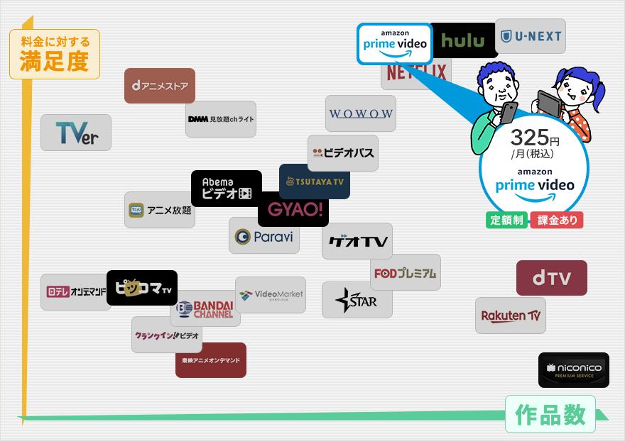 amazonプライムビデオは料金最強 作品ダウンロードやテレビ視聴も可能